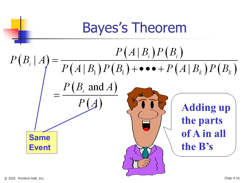 © 2002 Prentice-Hall, Inc. Chap 4-16 Bayes's Theorem Adding up the parts of A in all the B's Same Event
