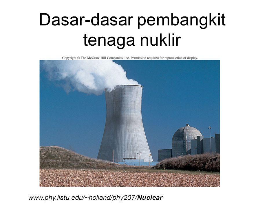 Energi diperoleh dari massa dengan memecah atom-atom besar (biasanya Uranium) menjadi atom-atom kecil.