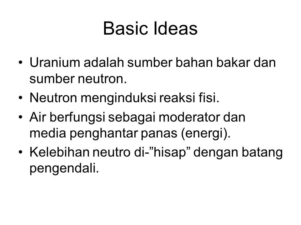 Basic Ideas Uranium adalah sumber bahan bakar dan sumber neutron. Neutron menginduksi reaksi fisi. Air berfungsi sebagai moderator dan media penghanta