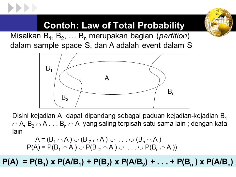 Misalkan B 1, B 2, … B n merupakan bagian (partition) dalam sample space S, dan A adalah event dalam S B1B1 B2B2 BnBn A Disini kejadian A dapat dipand