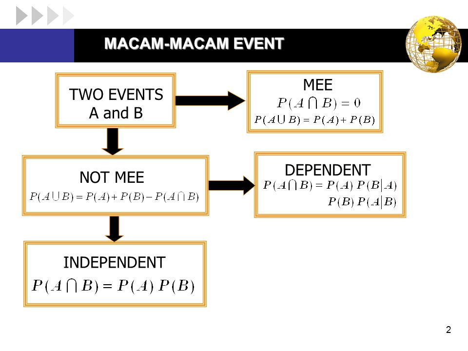 2 MACAM-MACAM EVENT TWO EVENTS A and B NOT MEE DEPENDENT INDEPENDENT MEE