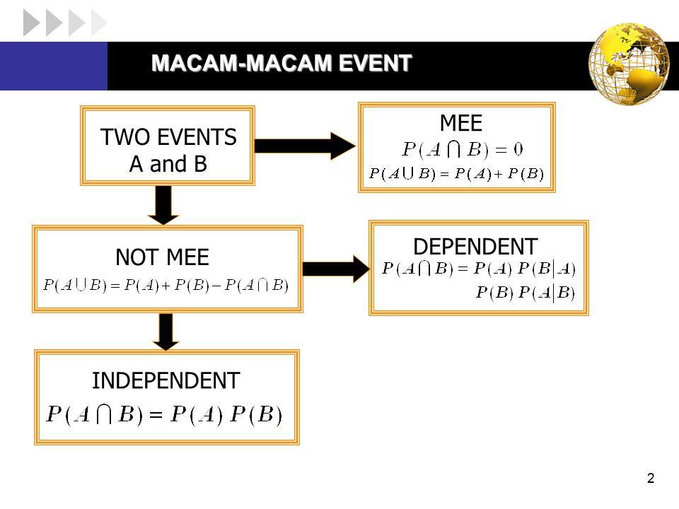 Independent Events  Teorema :  Definisi : jika A, B, dan C independent, maka Jika A dan B independent, maka event berikut juga independent