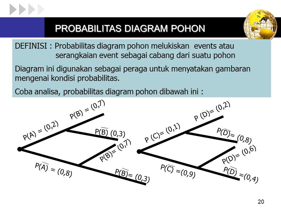 20 DEFINISI : Probabilitas diagram pohon melukiskan events atau serangkaian event sebagai cabang dari suatu pohon Diagram ini digunakan sebagai peraga