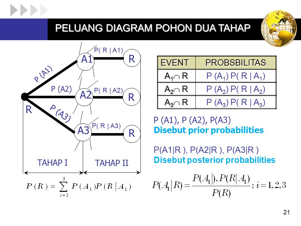 EVENTPROBSBILITAS A1 RA1 RA1 RA1 R P (A 1 ) P( R | A 1 ) A2 RA2 RA2 RA2 R P (A 2 ) P( R | A 2 ) A3 RA3 RA3 RA3 R P (A 3 ) P( R | A 3 ) 21