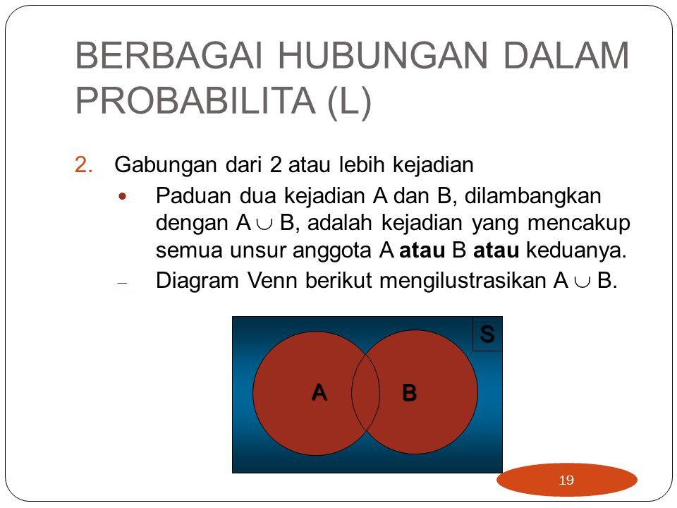 BERBAGAI HUBUNGAN DALAM PROBABILITA (L) 2.Gabungan dari 2 atau lebih kejadian Paduan dua kejadian A dan B, dilambangkan dengan A  B, adalah kejadian yang mencakup semua unsur anggota A atau B atau keduanya.