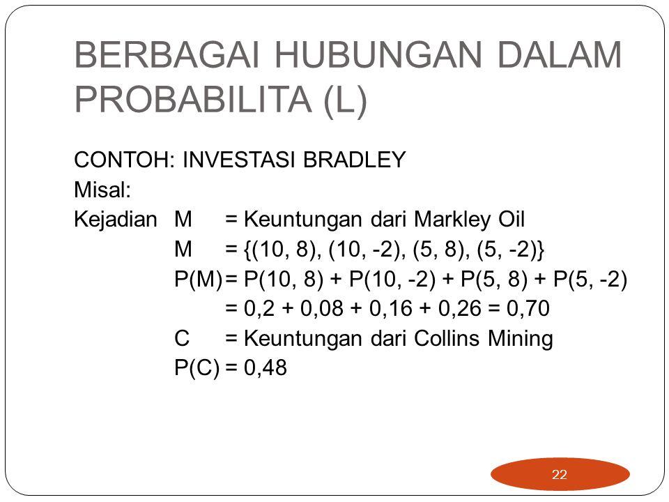 BERBAGAI HUBUNGAN DALAM PROBABILITA (L) CONTOH: INVESTASI BRADLEY Misal: Kejadian M = Keuntungan dari Markley Oil M = {(10, 8), (10, -2), (5, 8), (5, -2)} P(M)= P(10, 8) + P(10, -2) + P(5, 8) + P(5, -2) = 0,2 + 0,08 + 0,16 + 0,26 = 0,70 C = Keuntungan dari Collins Mining P(C)= 0,48 22