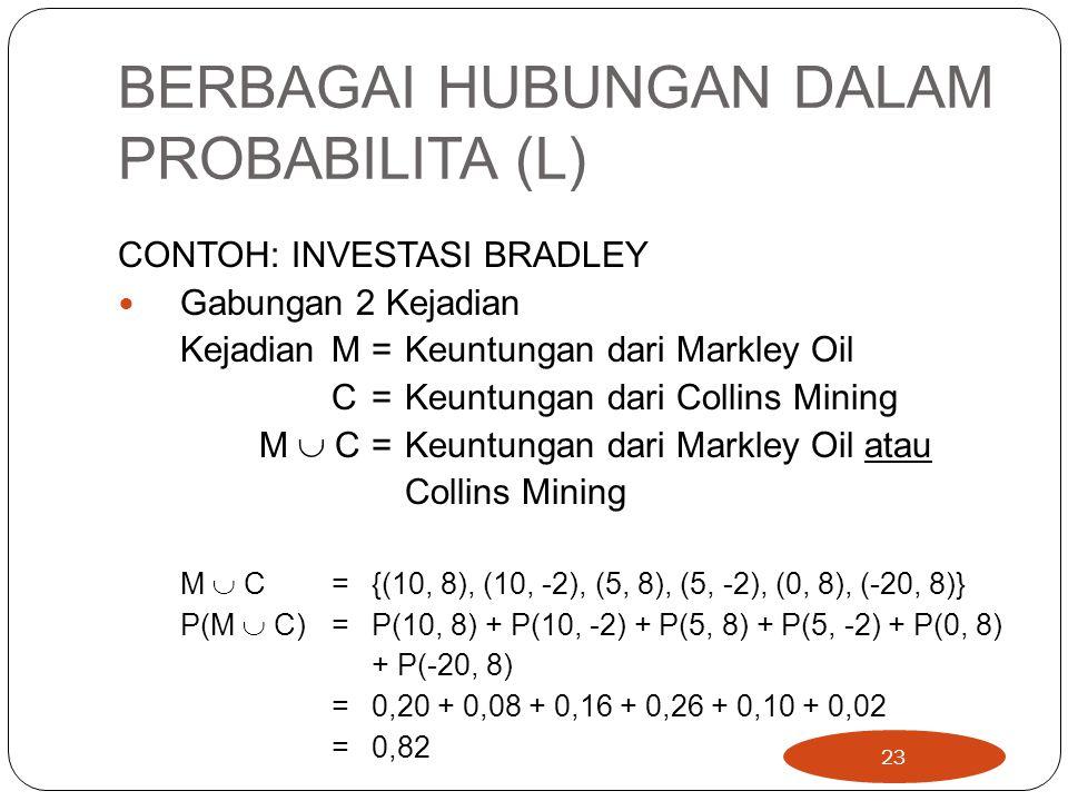 BERBAGAI HUBUNGAN DALAM PROBABILITA (L) CONTOH: INVESTASI BRADLEY Gabungan 2 Kejadian KejadianM= Keuntungan dari Markley Oil C = Keuntungan dari Colli