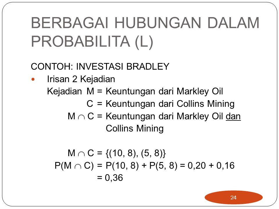 BERBAGAI HUBUNGAN DALAM PROBABILITA (L) CONTOH: INVESTASI BRADLEY Irisan 2 Kejadian KejadianM= Keuntungan dari Markley Oil C = Keuntungan dari Collins Mining M  C= Keuntungan dari Markley Oil dan Collins Mining M  C= {(10, 8), (5, 8)} P(M  C) = P(10, 8) + P(5, 8) = 0,20 + 0,16 = 0,36 24