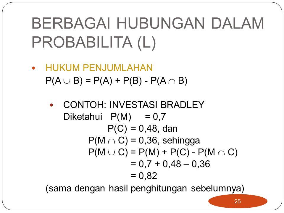 BERBAGAI HUBUNGAN DALAM PROBABILITA (L) HUKUM PENJUMLAHAN P(A  B) = P(A) + P(B) - P(A  B) CONTOH: INVESTASI BRADLEY Diketahui P(M)= 0,7 P(C) = 0,48, dan P(M  C) = 0,36, sehingga P(M  C) = P(M) + P(C) - P(M  C) = 0,7 + 0,48 – 0,36 = 0,82 (sama dengan hasil penghitungan sebelumnya) 25