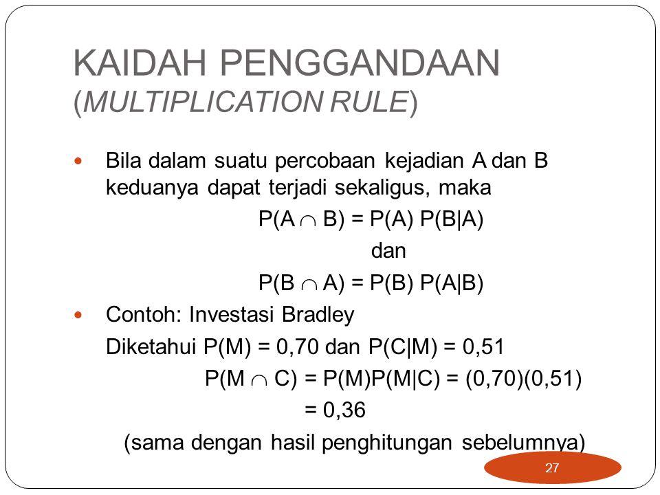 KAIDAH PENGGANDAAN (MULTIPLICATION RULE) Bila dalam suatu percobaan kejadian A dan B keduanya dapat terjadi sekaligus, maka P(A  B) = P(A) P(B|A) dan
