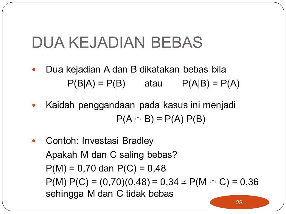 DUA KEJADIAN BEBAS Dua kejadian A dan B dikatakan bebas bila P(B|A) = P(B)atauP(A|B) = P(A) Kaidah penggandaan pada kasus ini menjadi P(A  B) = P(A) P(B) Contoh: Investasi Bradley Apakah M dan C saling bebas.