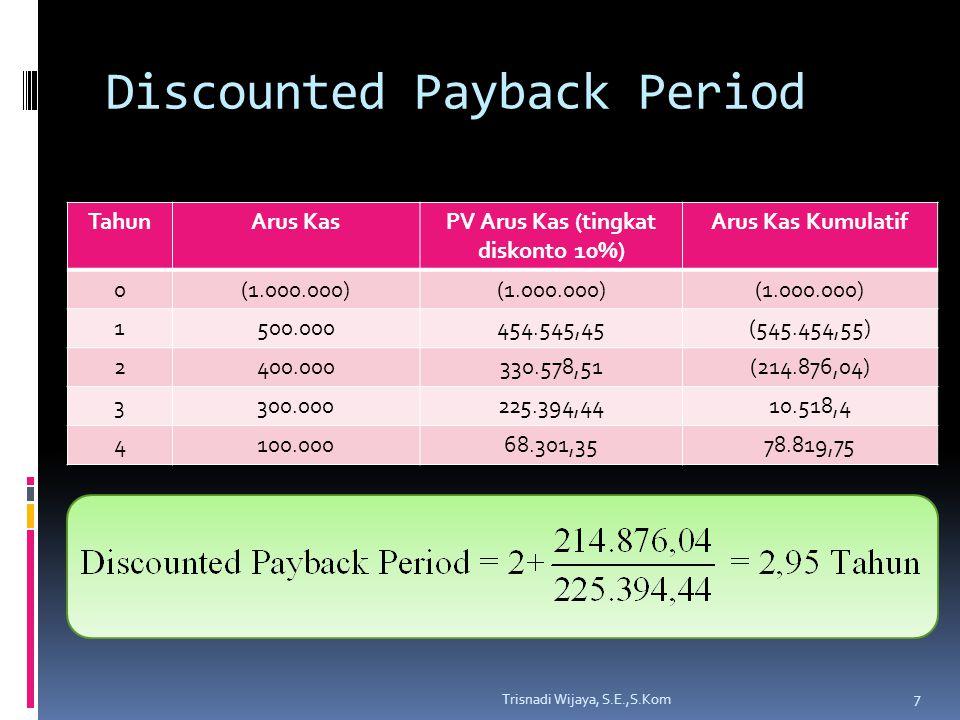Discounted Payback Period TahunArus KasPV Arus Kas (tingkat diskonto 10%) Arus Kas Kumulatif 0(1.000.000) 1500.000454.545,45(545.454,55) 2400.000330.5