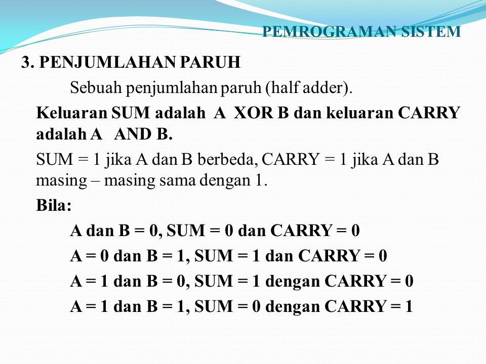 PEMROGRAMAN SISTEM 3. PENJUMLAHAN PARUH Sebuah penjumlahan paruh (half adder). Keluaran SUM adalah A XOR B dan keluaran CARRY adalah A AND B. SUM = 1