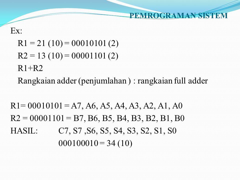 PEMROGRAMAN SISTEM Ex: R1 = 21 (10) = 00010101 (2) R2 = 13 (10) = 00001101 (2) R1+R2 Rangkaian adder (penjumlahan ) : rangkaian full adder R1= 0001010