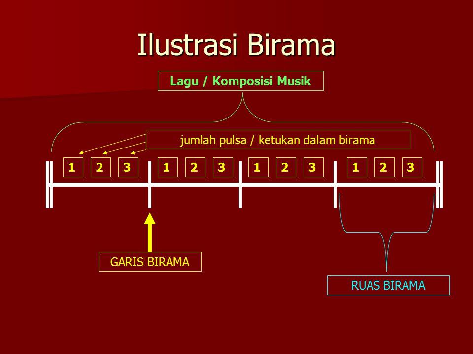 Ilustrasi Birama 123123123123 GARIS BIRAMA Lagu / Komposisi Musik RUAS BIRAMA jumlah pulsa / ketukan dalam birama