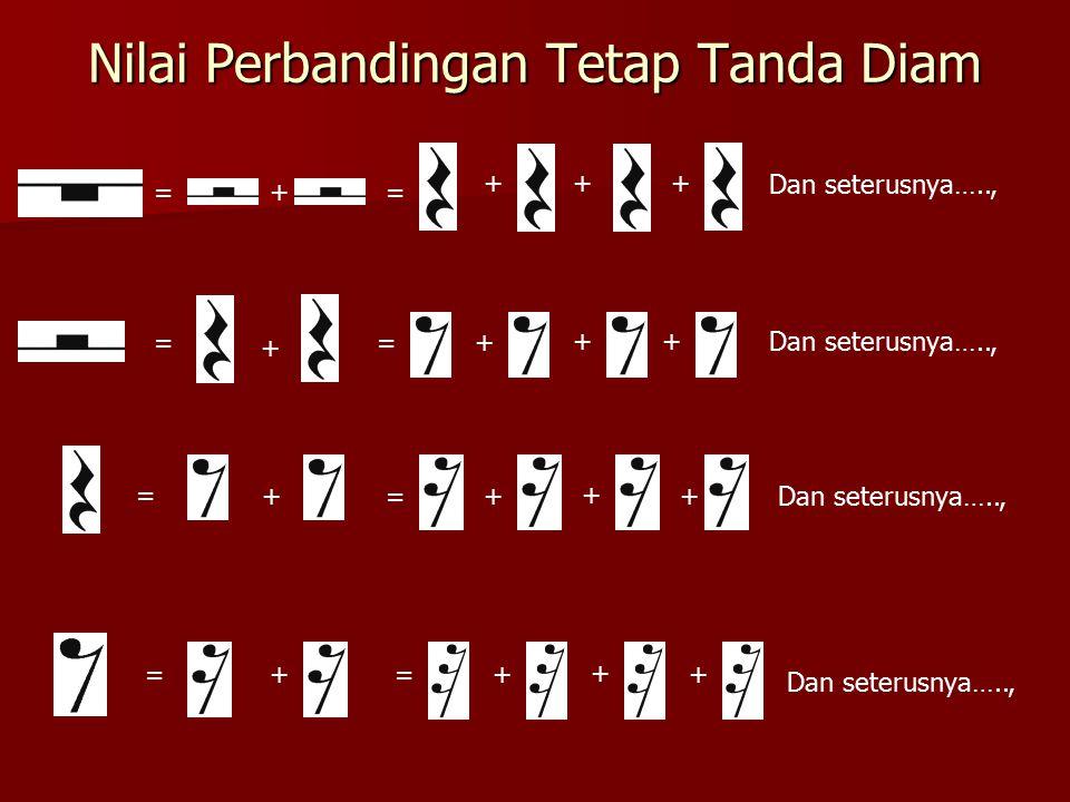 Nilai Perbandingan Tetap Tanda Diam +== +++ Dan seterusnya….., = + =+ ++ =+=+ + + = +=+ + +