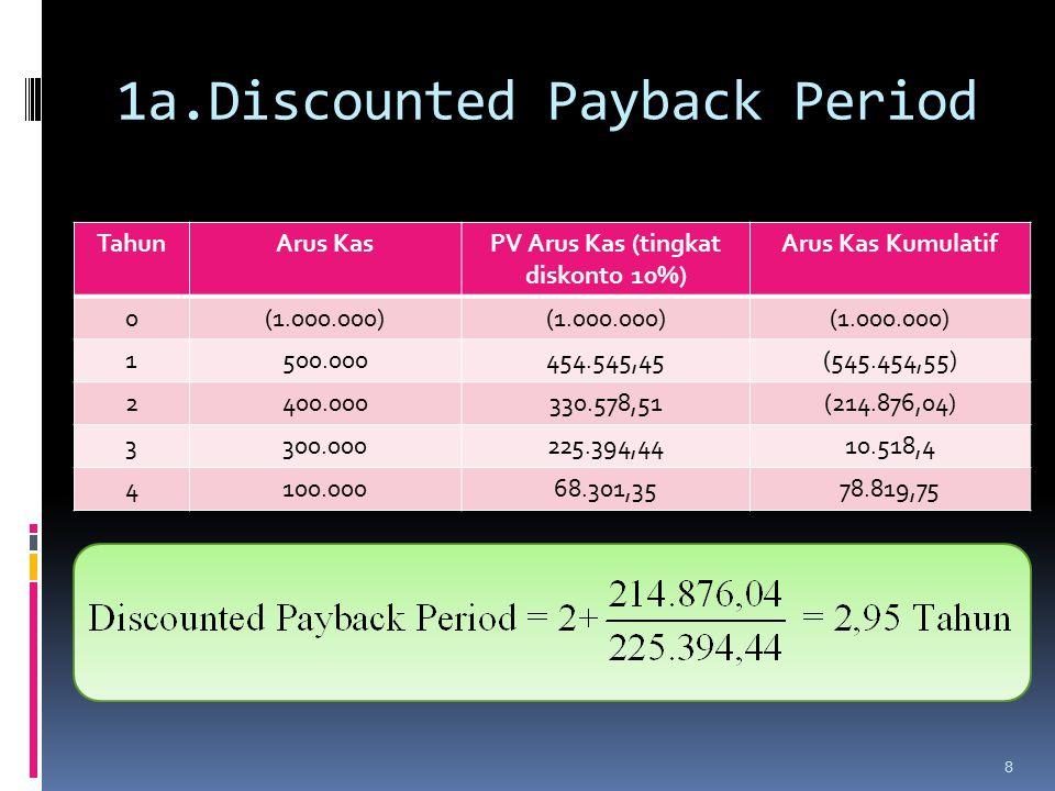 1a.Discounted Payback Period TahunArus KasPV Arus Kas (tingkat diskonto 10%) Arus Kas Kumulatif 0(1.000.000) 1500.000454.545,45(545.454,55) 2400.000330.578,51(214.876,04) 3300.000225.394,4410.518,4 4100.00068.301,3578.819,75 8