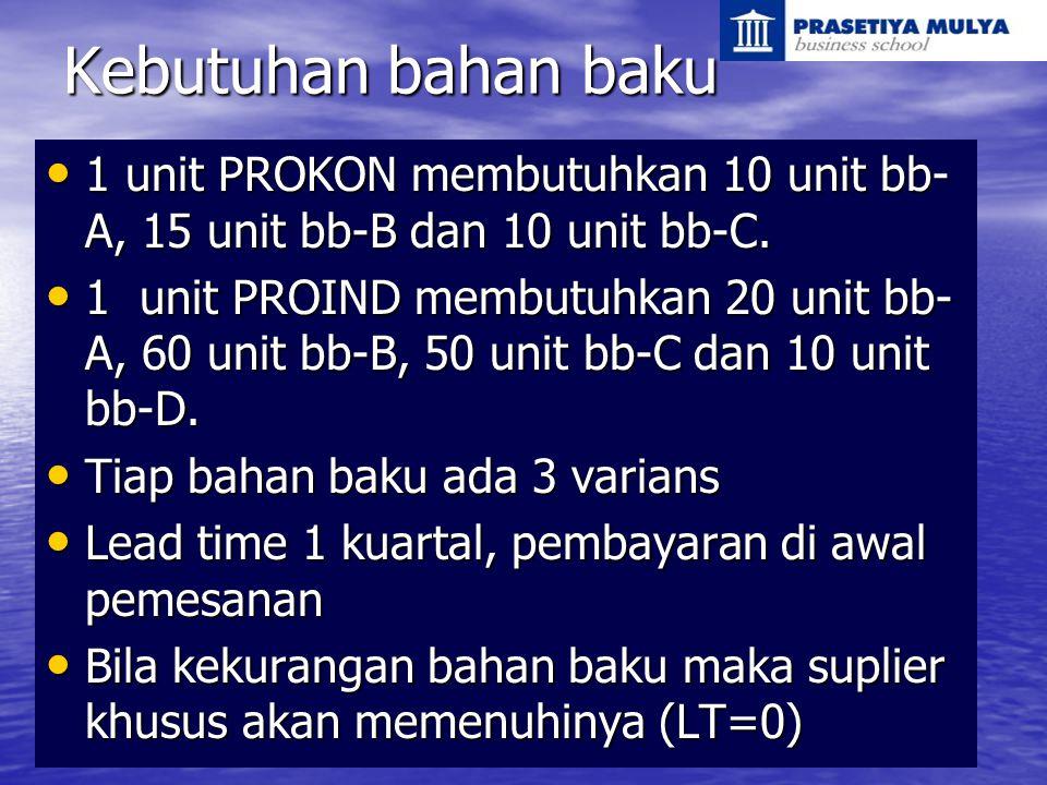 Kebutuhan bahan baku 1 unit PROKON membutuhkan 10 unit bb- A, 15 unit bb-B dan 10 unit bb-C. 1 unit PROKON membutuhkan 10 unit bb- A, 15 unit bb-B dan