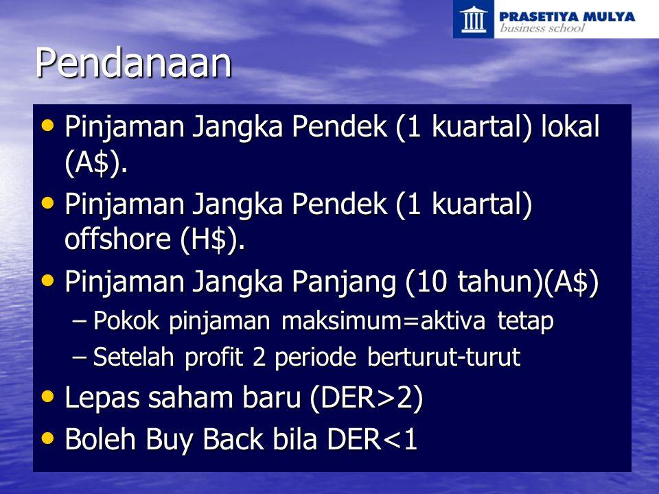 Pendanaan Pinjaman Jangka Pendek (1 kuartal) lokal (A$). Pinjaman Jangka Pendek (1 kuartal) lokal (A$). Pinjaman Jangka Pendek (1 kuartal) offshore (H