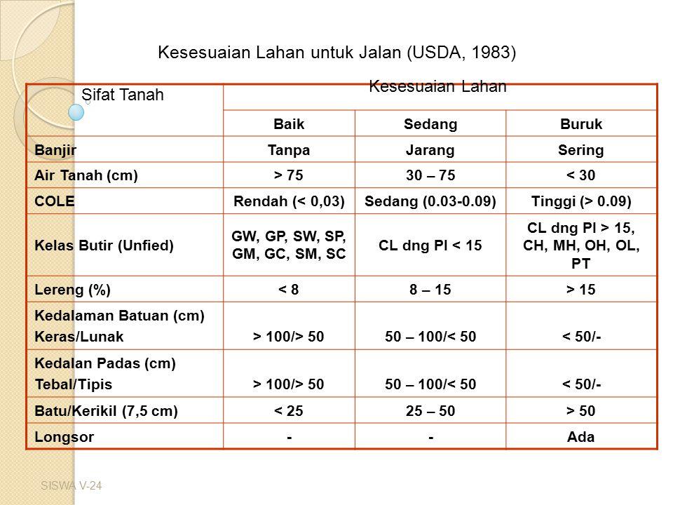 SISWA V-24 Kesesuaian Lahan untuk Jalan (USDA, 1983) BaikSedangBuruk BanjirTanpaJarangSering Air Tanah (cm)> 7530 – 75< 30 COLERendah (< 0,03)Sedang (0.03-0.09)Tinggi (> 0.09) Kelas Butir (Unfied) GW, GP, SW, SP, GM, GC, SM, SC CL dng PI < 15 CL dng PI > 15, CH, MH, OH, OL, PT Lereng (%)< 88 – 15> 15 Kedalaman Batuan (cm) Keras/Lunak> 100/> 5050 – 100/< 50< 50/- Kedalan Padas (cm) Tebal/Tipis> 100/> 5050 – 100/< 50< 50/- Batu/Kerikil (7,5 cm)< 2525 – 50> 50 Longsor--Ada Kesesuaian Lahan Sifat Tanah