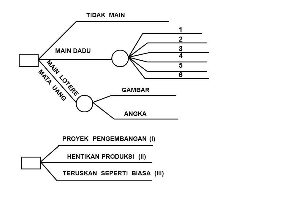 I II III PENJUALAN 0 + _ TINGGI RENDAH