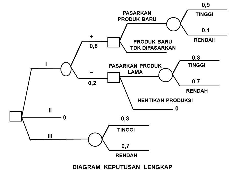 I II III _ + PASARKAN PRODUK BARU PRODUK BARU TDK DIPASARKAN TINGGI RENDAH TINGGI RENDAH HENTIKAN PRODUKSI PASARKAN PRODUK LAMA 0,8 0,2 0,3 TINGGI RENDAH 0,7 0,3 0,7 0,1 0,9 Rp 0 Rp 50 JUTA - Rp 15 JUTA - Rp 5 JUTA Rp 35 JUTA - Rp 20 JUTA - Rp 5 JUTA Rp 40 JUTA - Rp 15 JUTA
