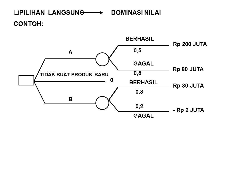 ATAU: A B BERHASIL GAGAL 0,5 0,8 0,2 Rp 200 JUTA Rp 80 JUTA Rp 2 JUTA LANGSUNG ANDA BISA MEMILIH