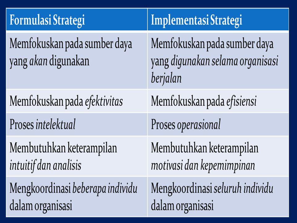 Kebijakan Alokasi Sumber daya Manajemen Konflik Kecocokan struktur dan strategi Retrukturisasi dan Reengineering Gaji dengan strategi F AKTOR YANG MEMPENGARUHI IMPLEMENTASI MANAJEMEN STRATEGIS