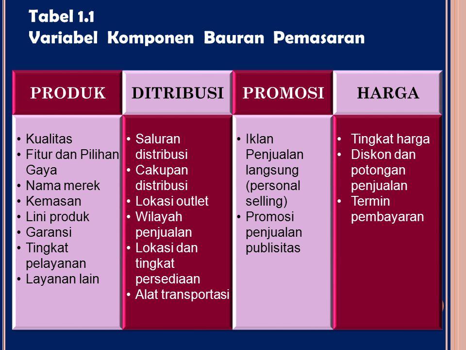 Tabel 1.1 Variabel Komponen Bauran Pemasaran