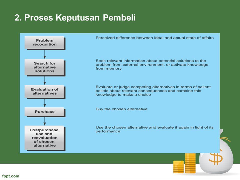 2. Proses Keputusan Pembeli
