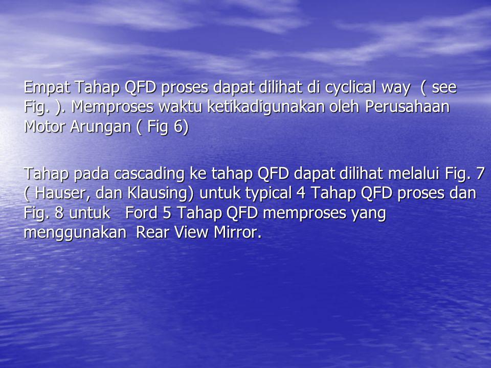Empat Tahap QFD proses dapat dilihat di cyclical way ( see Fig.