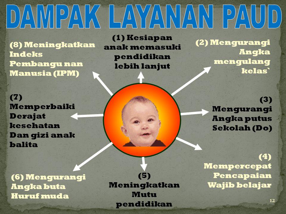 LAYANAN PAUD 1.Pendidikan Keluarga (0-2 Tahun) 2.Taman Pengasuhan Anak (2 bulan-6 tahun) 3.Kelompok Bermain (3-4 tahun) 4.Taman Kanak-kanak/RA (4-6 ta