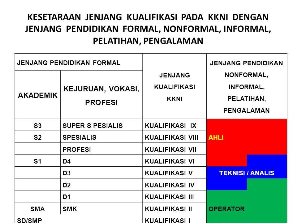 PERATURAN PRESIDEN REPUBLIK INDONESIA NOMOR 8 TAHUN 2012 TENTANG KERANGKA KUALIFIKASI NASIONAL INDONESIA JENJANG DAN PENYETARAAN Pasal 2 1.KKNI terdir