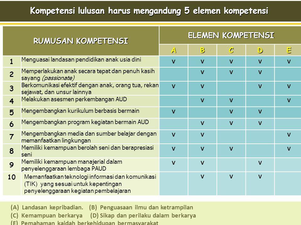 Dari profil lulusan ke perumusan kompetensi Dari profil lulusan ke perumusan kompetensiCONTOH PROFIL LULUSAN S1 PG-PAUD PENCIRI PROGRAM STUDI PENCIRI