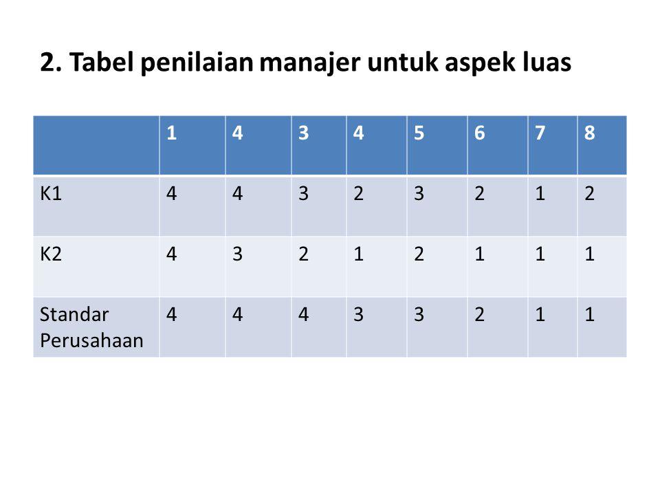 2. Tabel penilaian manajer untuk aspek luas 14345678 K144323212 K243212111 Standar Perusahaan 44433211