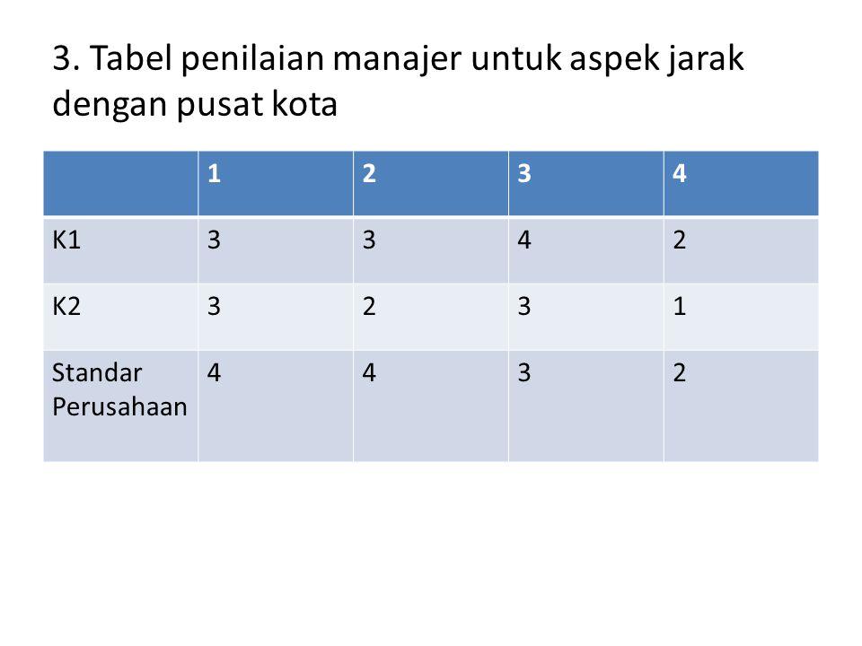 3. Tabel penilaian manajer untuk aspek jarak dengan pusat kota 1234 K13342 K23231 Standar Perusahaan 4432
