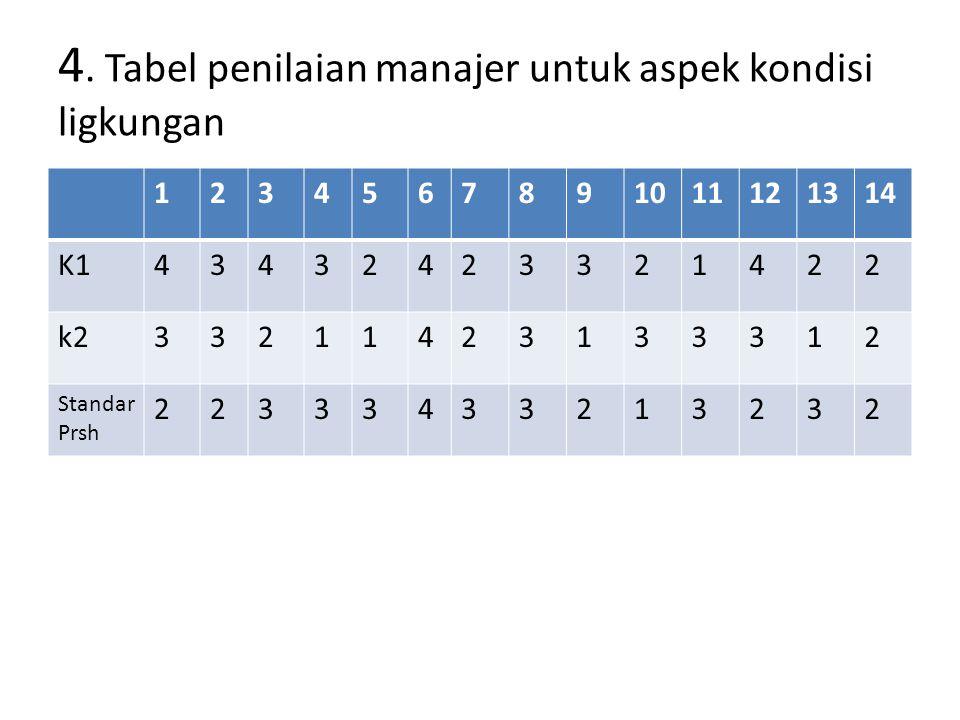 4. Tabel penilaian manajer untuk aspek kondisi ligkungan 1234567891011121314 K143432423321422 k233211423133312 Standar Prsh 22333433213232
