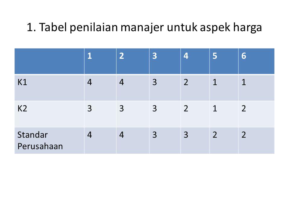 1. Tabel penilaian manajer untuk aspek harga 123456 K1443211 K2333212 Standar Perusahaan 443322