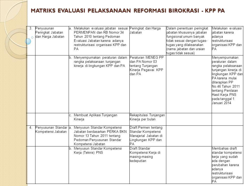 MATRIKS EVALUASI PELAKSANAAN REFORMASI BIROKRASI - KPP PA 3.Penyusunan Peringkat Jabatan dan Harga Jabatan a.Melakukan evaluasi jabatan sesuai PERMENPAN dan RB Nomor 34 Tahun 2010 tentang Pedoman Evaluasi Jabatan karena adanya restrukturisasi organisasi KPP dan PA Peringkat dan Harga Jabatan Dalam penentuan peringkat jabatan khususnya jabatan fungsional umum banyak tidak sesuai dengan tugas- tugas yang dilaksanakan (nama jabatan dan uraian tugas tidak sesuai) Melakukan evaluasi jabatan karena adanya restrukturisasi organisasi KPP dan PA b.Menyempurnakan peraturan dalam rangka pelaksanaan tunjangan kinerja di lingkungan KPP dan PA Peraturan MENEG PP dan PA Nomor 03 tentang Tunjangan Kinerja Pegawai KPP dan PA Menyempurnakan peraturan dalam rangka pelaksanaan tunjangan kinerja di lingkungan KPP dan PA karena mulai diterapkan PP No.46 Tahun 2011 tentang Penilaian Hasil Kerja PNS pada tanggal 1 Januari 2014 c.Membuat Aplikasi Tunjangan Kinerja Rekapitulasi Tunjangan Kinerja per bulan 4.Penyusunan Standar Kompetensi Jabatan a.Menyusun Standar Kompetensi Jabatan berdasarkan PERKA BKN Nomor 13 Tahun 2011 tentang Pedoman Penyusunan Standar Kompetensi Jabatan Draft Permen tentang Standar Kompetensi Manajerial Jabatan di Lingkungan KPP dan PA b.Menyusun Standar Kompetensi Kerja (Teknis) PNS Draft Standar Kompetensi Kerja di masing-masing kedeputian Membahas draft standar kompetensi kerja yang sudah ada dengan perubahan karena adanya restrukturisasi organisasi KPP dan PA