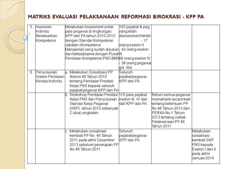 MATRIKS EVALUASI PELAKSANAAN REFORMASI BIROKRASI - KPP PA 5.Asesmen Individu Berdasarkan Kompetensi Melakukan Assesment untuk para pegawai di lingkungan KPP dan PA tahun 2010-2013 dengan Standar Kompetensi Jabatan (Kompetensi Manajerial) yang sudah disusun dan bekerjasama dengan Pusat Penilaian Kompetensi PNS BKN 163 pejabat & peg yang telah diassesment terdiri : - 17 orang eselon II - 42 orang eselon III - 66 orang eselon IV - 38 orang pegawai gol.