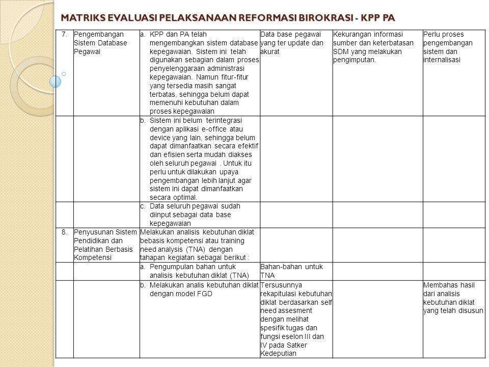 MATRIKS EVALUASI PELAKSANAAN REFORMASI BIROKRASI - KPP PA 7.Pengembangan Sistem Database Pegawai a.KPP dan PA telah mengembangkan sistem database kepegawaian.