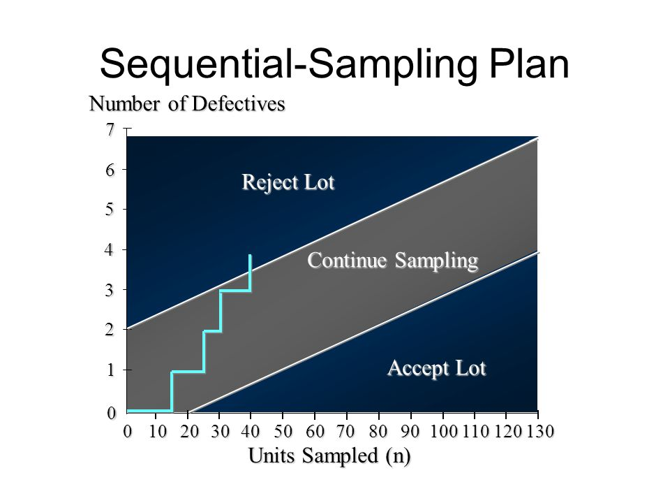 Sequential-Sampling Plan 0 10 20 30 40 50 60 70 80 90 100 110 120 130 3 1 2 Units Sampled (n) 6 Number of Defectives 4 5 7 0 Reject Lot Accept Lot Con