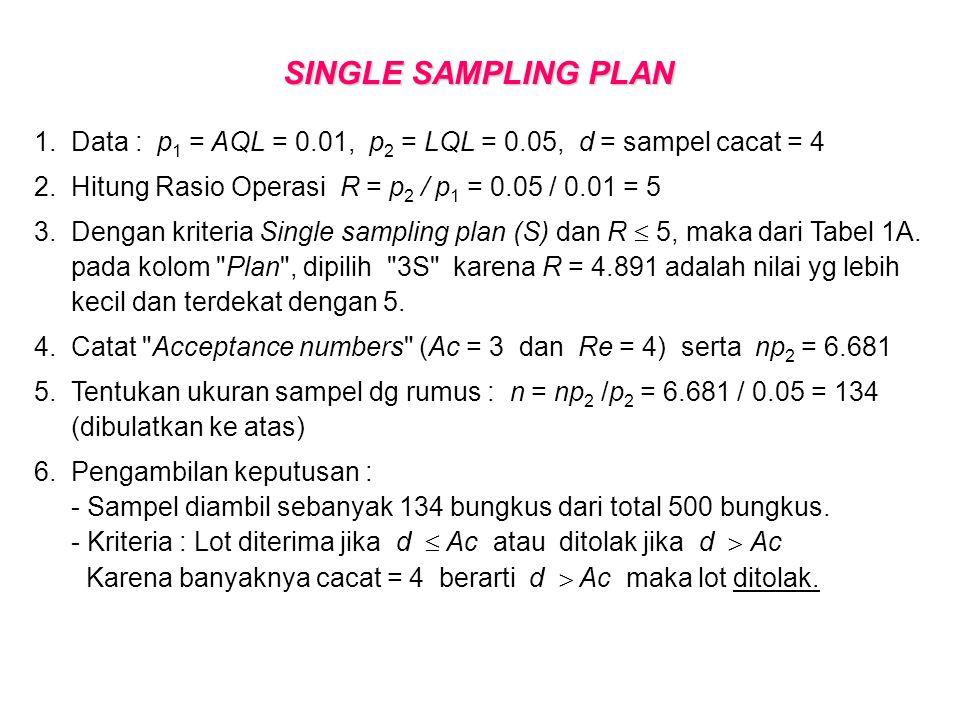 SINGLE SAMPLING PLAN AQL = p 1 = 0.01 LQL = LTPD = p 2 = 0.05 d = 4  R = p 2 / p 1 = 5  Plan : 3S  Ac = 3 Re = 4 np 2 = 6.681  n = np 2 / p 2 = 134 Lot DITOLAK (d  Ac)