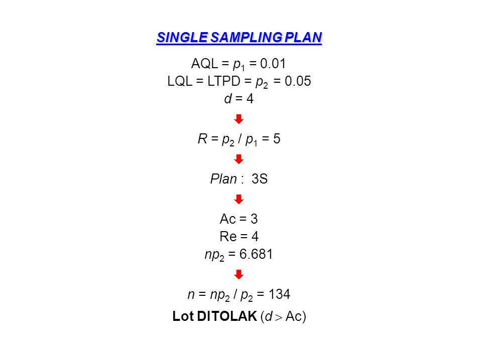 DOUBLE SAMPLING PLAN 1.Data : p 1 = AQL = 0.01, p 2 = LQL = 0.05, d 1 = 4 2.Hitung Rasio Operasi R = p 2 / p 1 = 0.05 / 0.01 = 5 3.Dengan kriteria Double sampling plan (D) dan R  5 maka dari Tabel 1A.