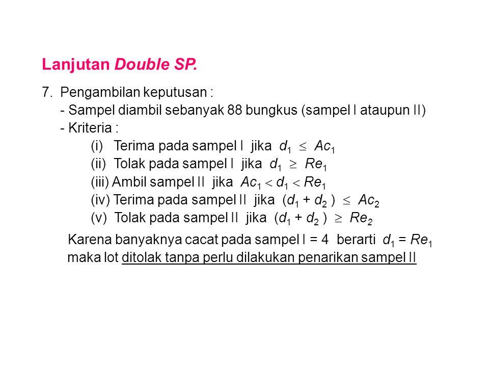 DOUBLE SAMPLING PLAN AQL = p 1 = 0.01 LQL = LTPD = p 2 = 0.05 d 1 = 4  R = p 2 / p 1 = 5  Plan : 3D  Ac 1 = 1 Re 1 = 4 Ac 2 = 4 Re 2 = 5 np 2 = 4.398  n 1 = n 2 = 88 Lot DITOLAK (d 1 = Re 1 )