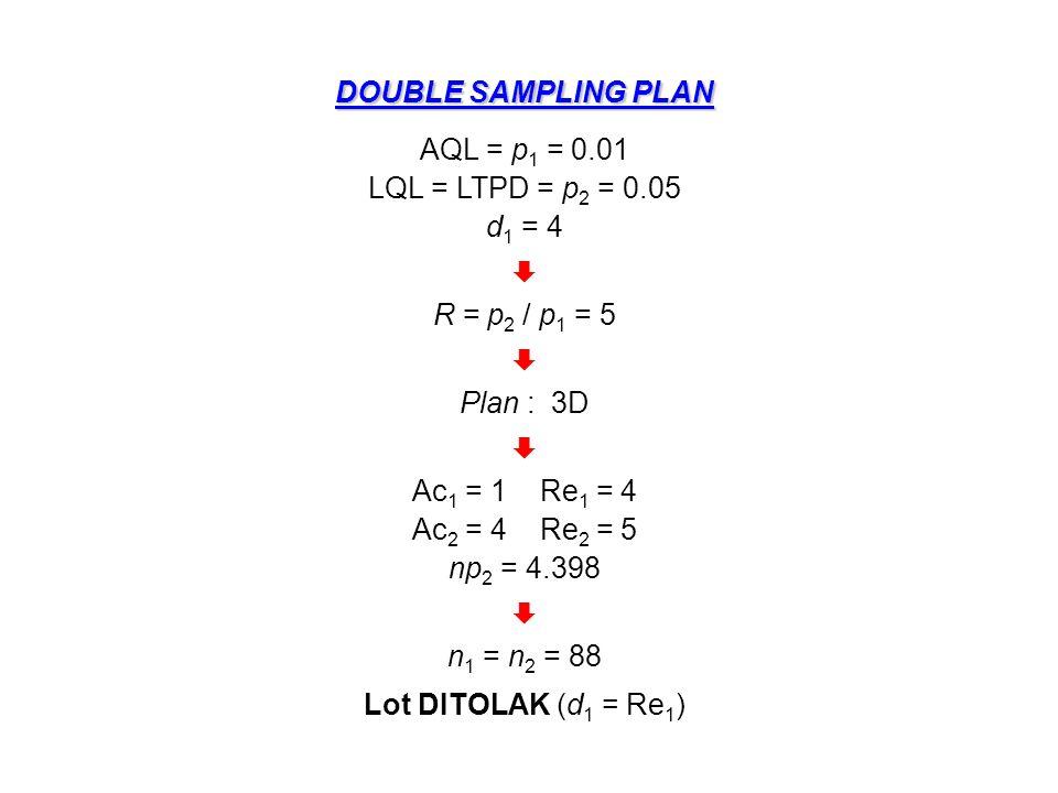 MULTIPLE SAMPLING PLAN 1.Data : p 1 = AQL = 0.01, p 2 = LQL = 0.05, d 1 = 4 2.Hitung Rasio Operasi R = p 2 / p 1 = 0.05 / 0.01 = 5 3.Dengan kriteria Multiple sampling plan (M) dan R  5 maka dari Tabel 1A.