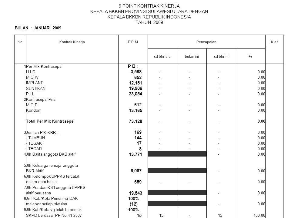 9 POINT KONTRAK KINERJA KEPALA BKKBN PROVINSI SULAWESI UTARA DENGAN KEPALA BKKBN REPUBLIK INDONESIA TAHUN 2009 BULAN : JANUARI 2009 No.Kontrak KinerjaP P MPencapaianK e t sd bln lalubulan inisd bln ini% 1Per Mix Kontrasepsi P B : I U D 3,588 - - -0.00 M O W 652 - - -0.00 IMPLANT 12,151 - - -0.00 SUNTIKAN 19,906 - - -0.00 P I L 23,054 - - -0.00 2Kontrasepsi Pria M O P 612 - - -0.00 Kondom 13,165 - - -0.00 Total Per Mix Kontrasepsi 73,128 - - -0.00 3Jumlah PIK-KRR : 169 - - -0.00 - TUMBUH 144 - - -0.00 - TEGAK 17 - - -0.00 - TEGAR 8 - - -0.00 4Jlh Balita anggota BKB aktif 13,771 -0.00 5Jlh Keluarga remaja anggota BKR Aktif 6,067 -0.00 6Jlh Kelompok UPPKS tercatat dalam data basis 659 - - -0.00 7Jlh Pra dan KS1 anggota UPPKS aktif berusaha 19,543 -0.00 8Jml Kab/Kota Penerima DAK 100% melapor setiap triwulan (12) -0.00 9Jlh Kab/Kota yg telah terbentuk 100% SKPD berdasar PP No.41 2007 15 - 100.00 Cat : Beberapa indikator sudah ada, nanti disesuaikan setelah RAKERDA