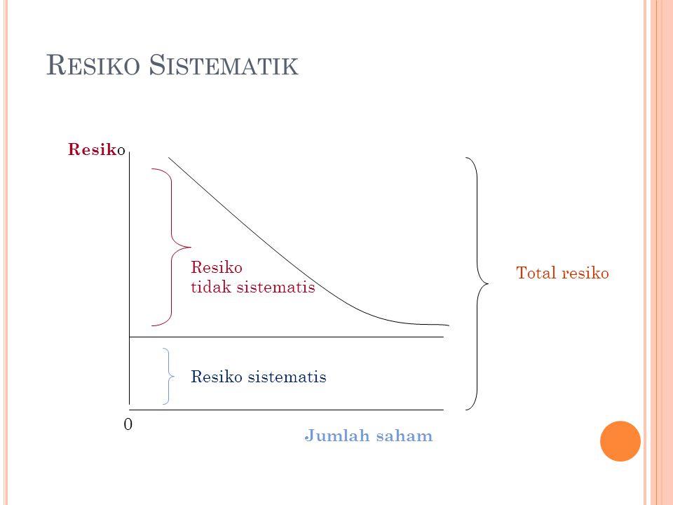 R ESIKO S ISTEMATIK Resik o Jumlah saham Resiko tidak sistematis Resiko sistematis Total resiko 0