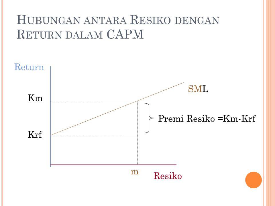 H UBUNGAN ANTARA R ESIKO DENGAN R ETURN DALAM CAPM SML Resiko Return Krf Premi Resiko =Km-Krf Km m