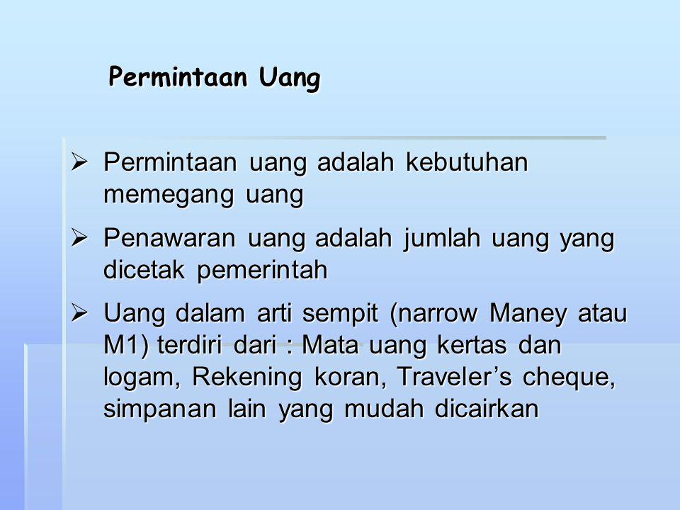 Permintaan Uang  Permintaan uang adalah kebutuhan memegang uang  Penawaran uang adalah jumlah uang yang dicetak pemerintah  Uang dalam arti sempit